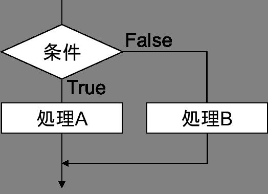 制御構造(選択)