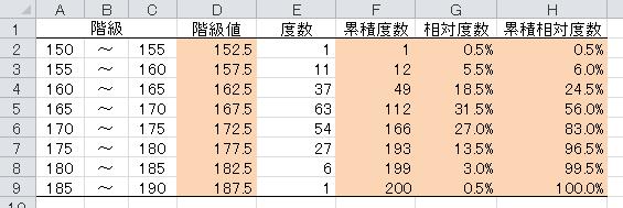 情報処理 第3回 度数分布表