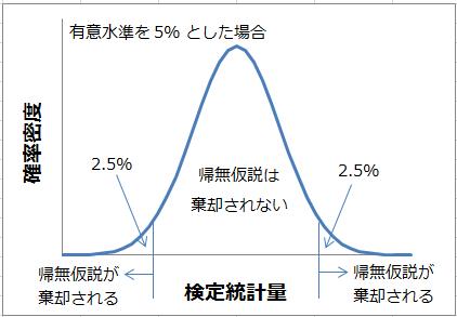 に 有意 的 統計
