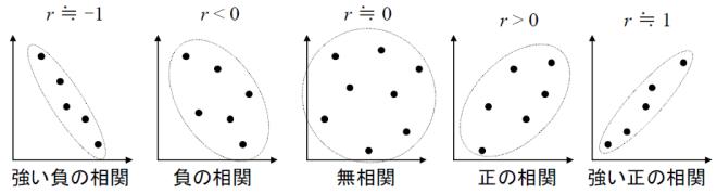 「相関係数」の画像検索結果