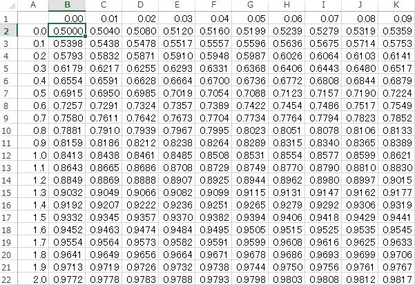 標準正規分布表の作成