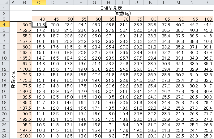 Bmi for 13 ka table