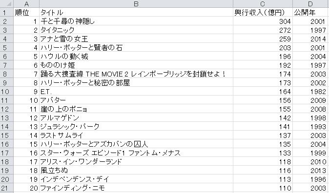 映画興行収入ランキングの検索